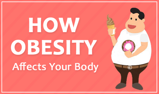 How obesity affects your body